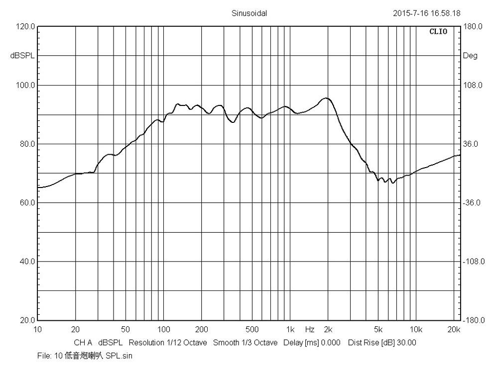 Courbe pro 8v3 1000 x 750