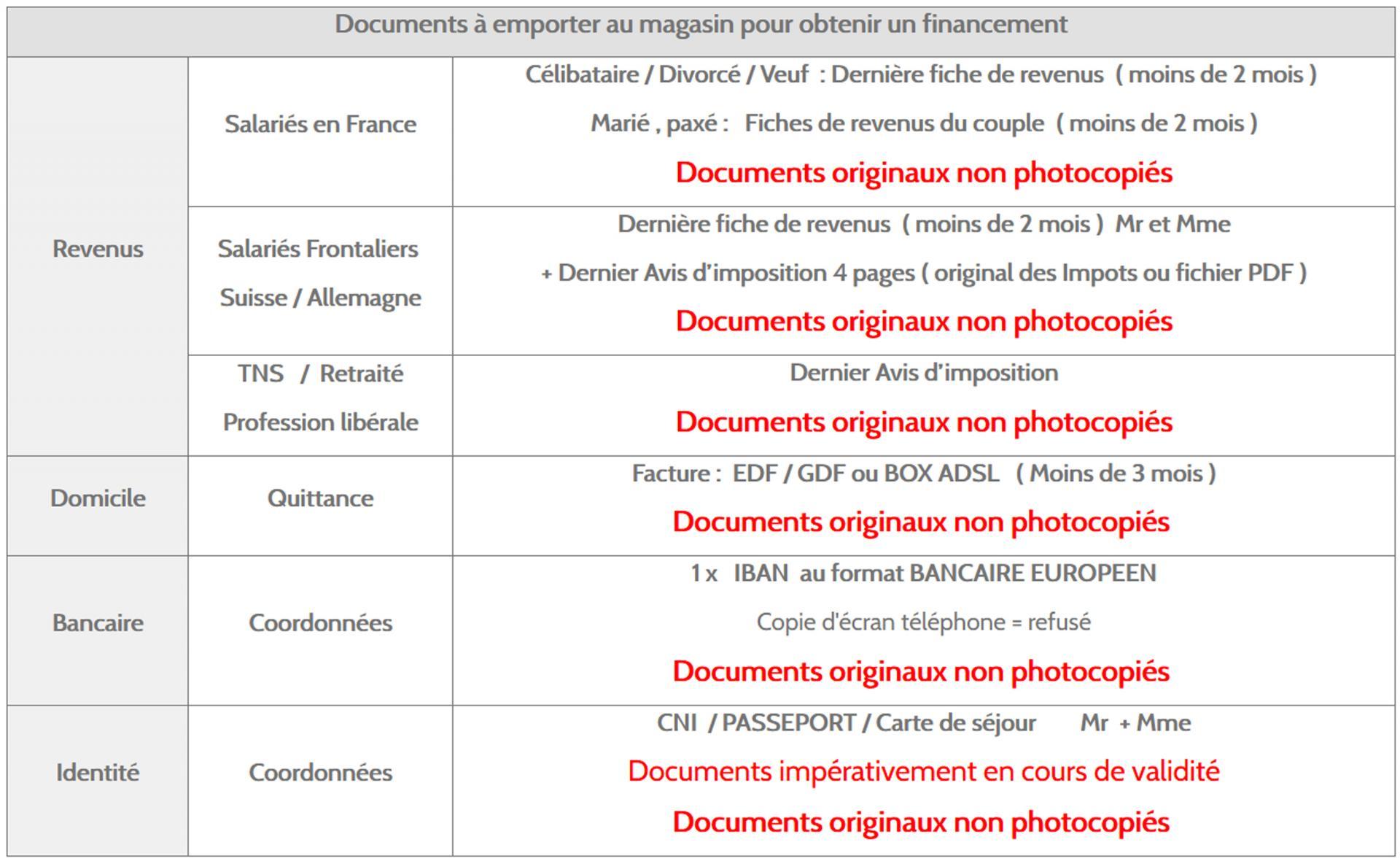 Documents pour un credit